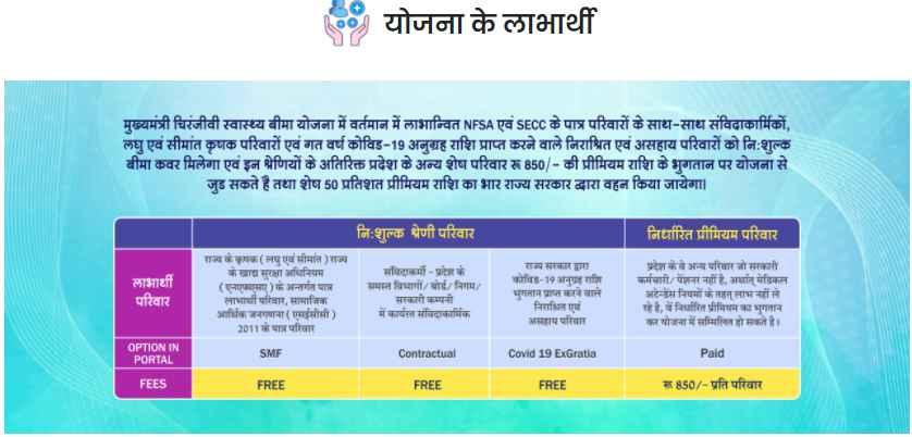 मुख्यमंत्री चिरंजीवी स्वास्थ्य बीमा